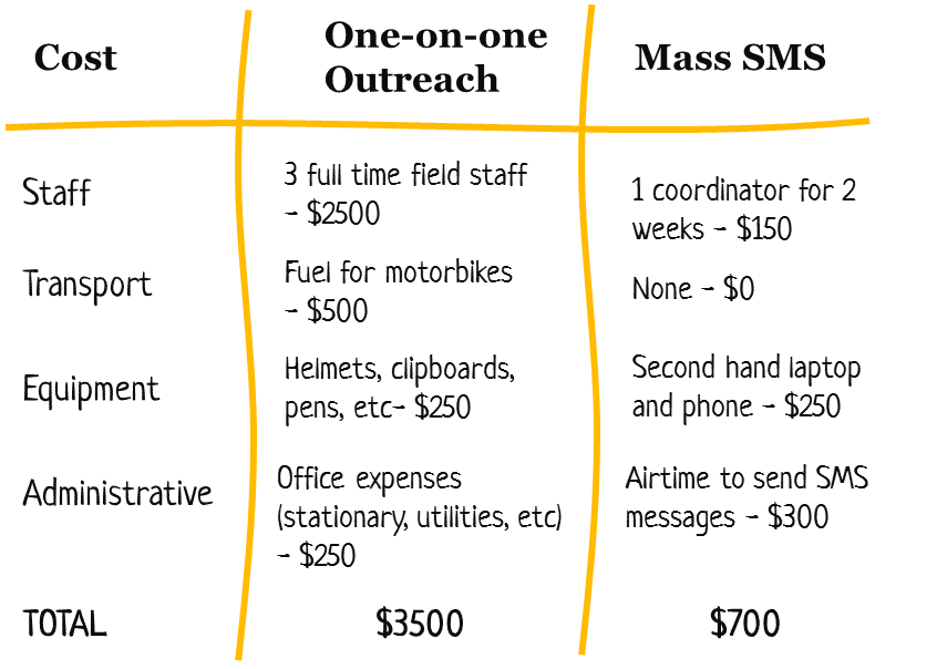 How to do a basic cost-effectiveness analysis | tools4dev