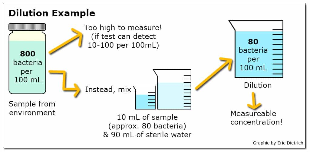 water testing diagram