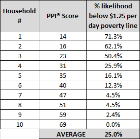PPI average example