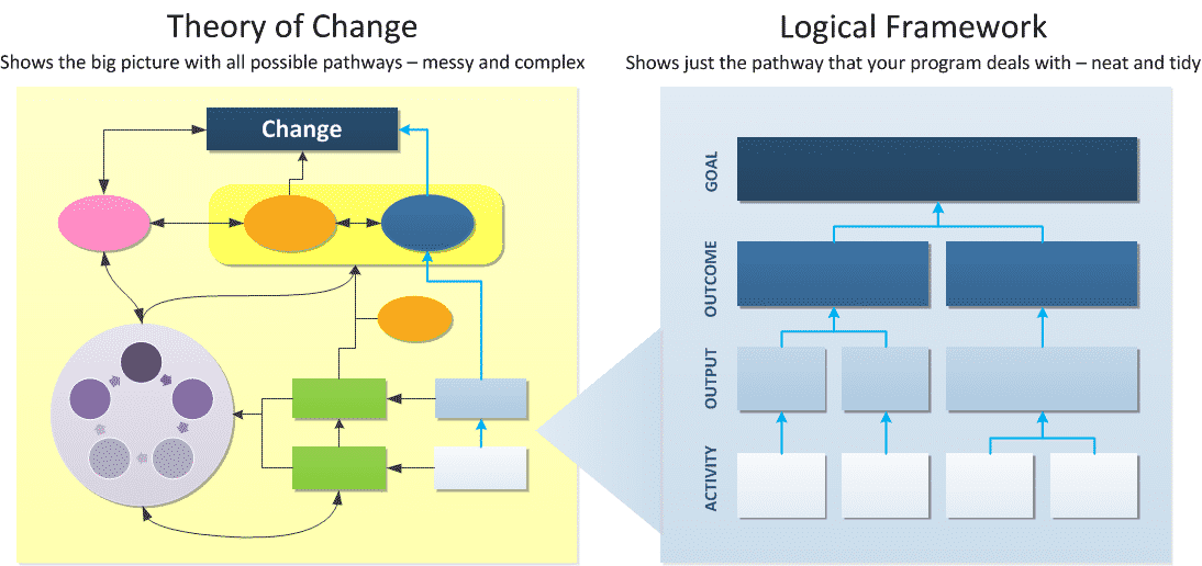 Theory of change vs Logical framework