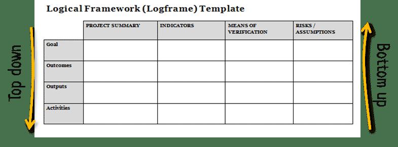 How To Write A Logical Framework Logframe Tools4dev
