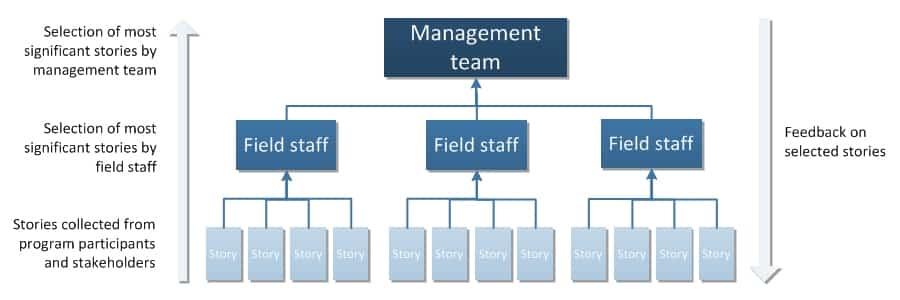 MSC diagram