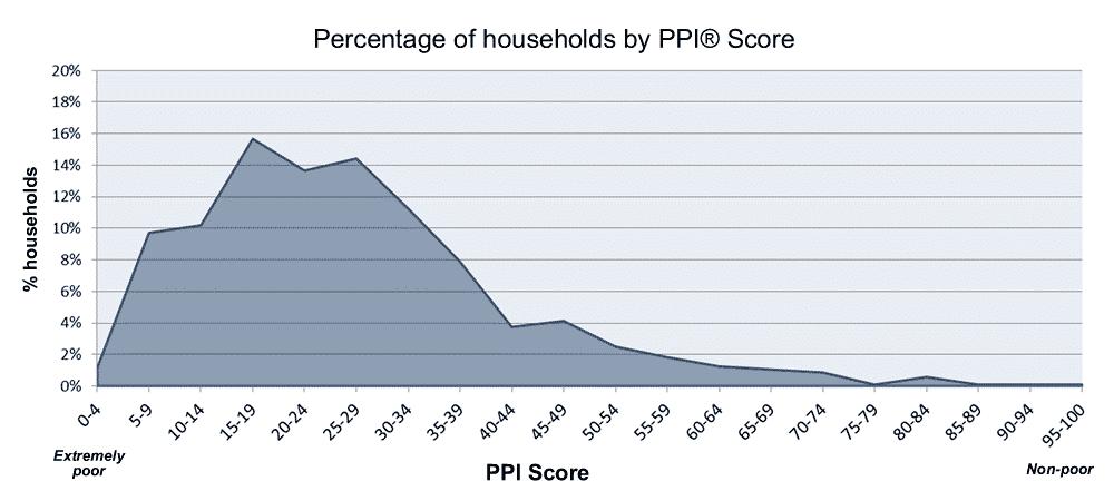PPI chart 1