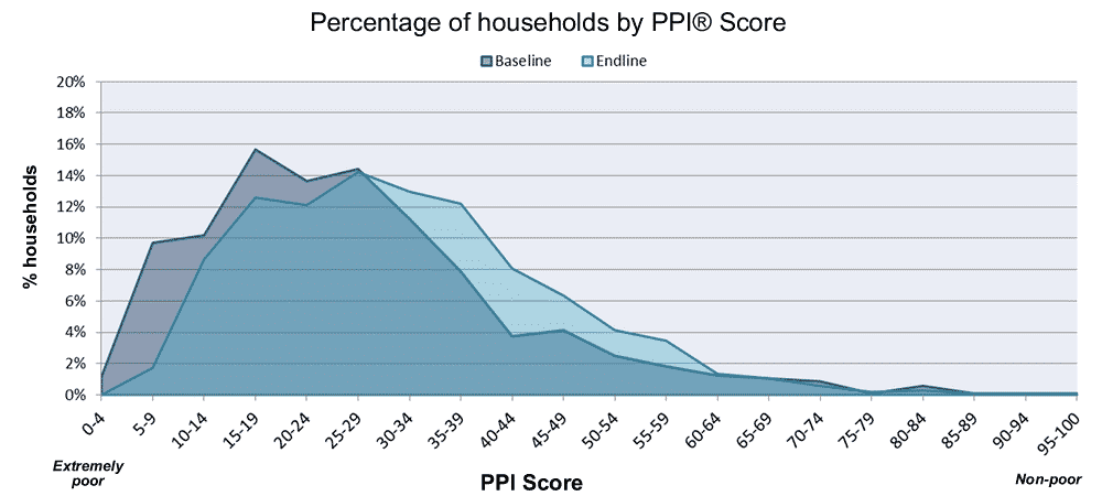 PPI chart 2